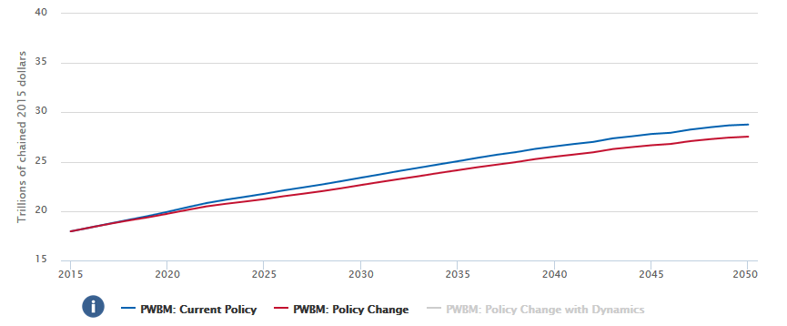 effect of immigration policy on domestic Economic growth, welfare and foreign workers: gains if the immigration policy is skilled-biased impact of policy changes on domestic markets and welfare of the.