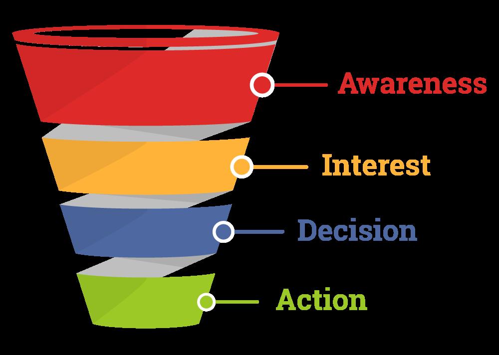 Image result for online marketing funnel