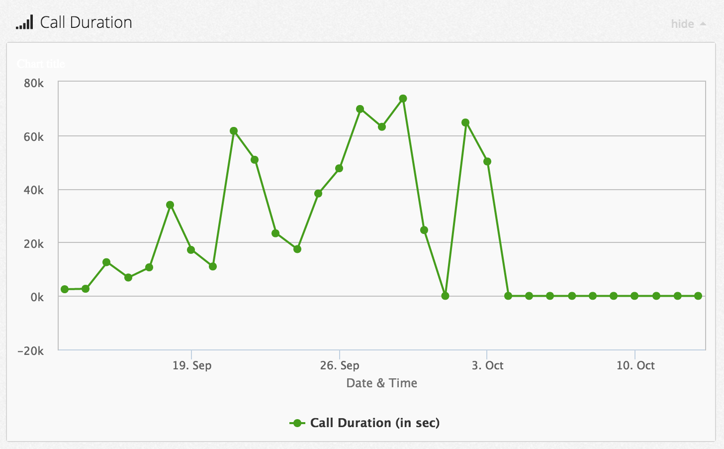 call-duration-callhub-analytics-dashboard