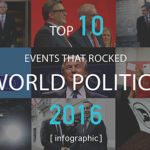 top-10-events-that-rocked-word-politics-in-2016