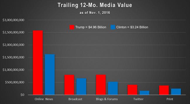 trump-clinton-bar-charts