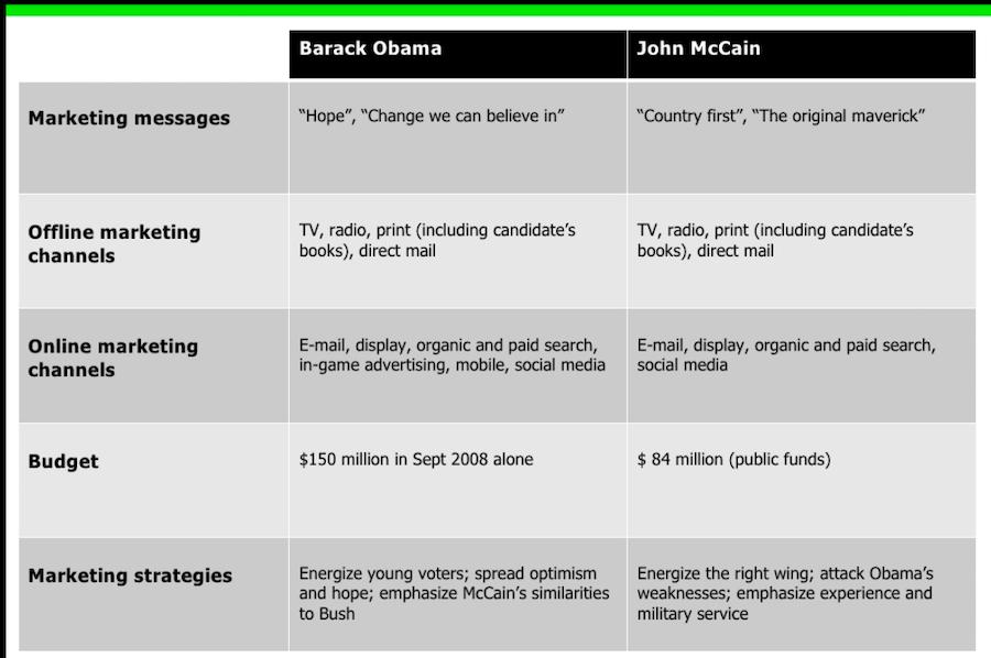 campaign-budget-comparison
