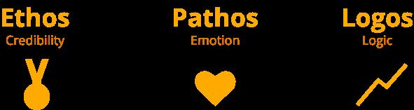 ethos-pathos-logos