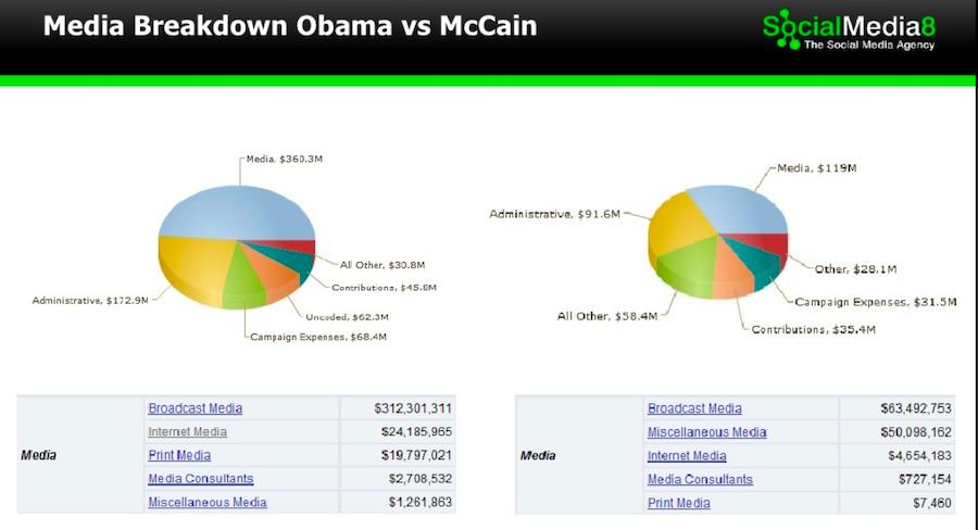 political-campaign-budget-split