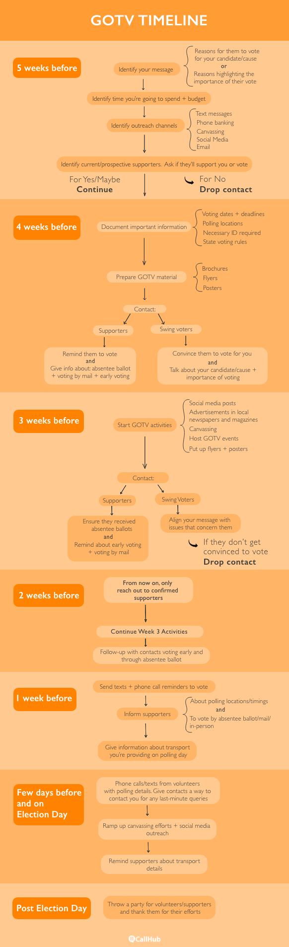 GOTV Timeline Infographic