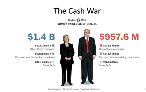 political-fundraising-impact-winning-callhub