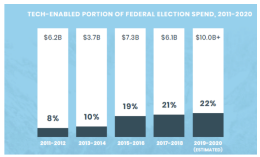 political-fundraising-technology-evolution