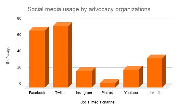 how advocacy organizations use social media