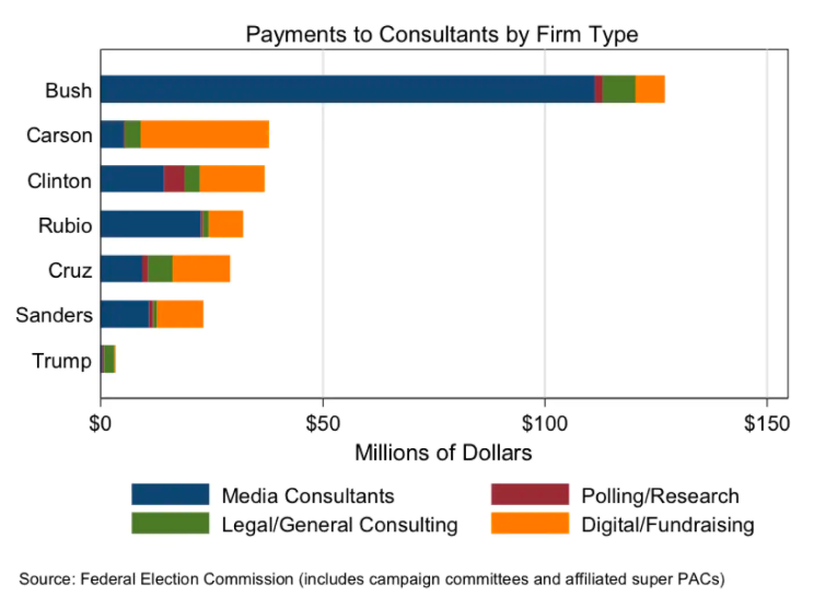 political_consulting_firms_top_five_payments