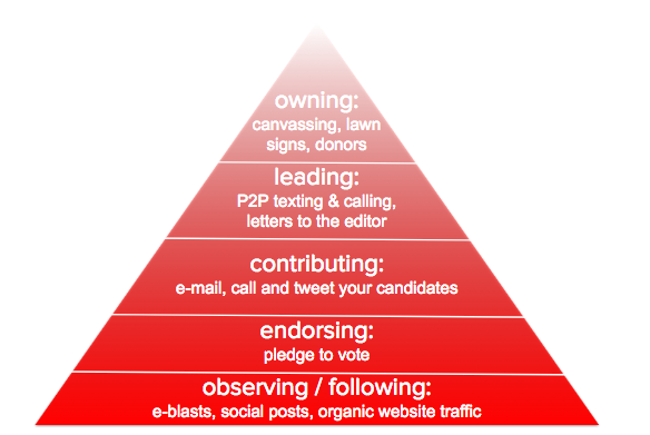pyramid_of_engagement