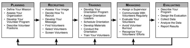Volunteer-management-strategies-process-callhub