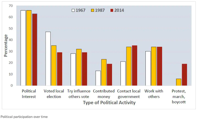 young-voter-turn-out-across-time