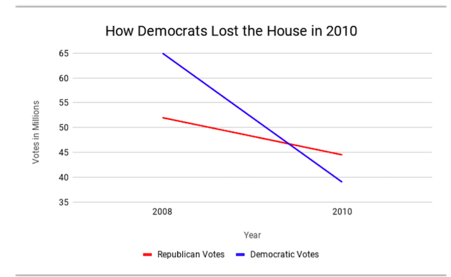 democrats-lost-voter-outreach-stragegy-fail