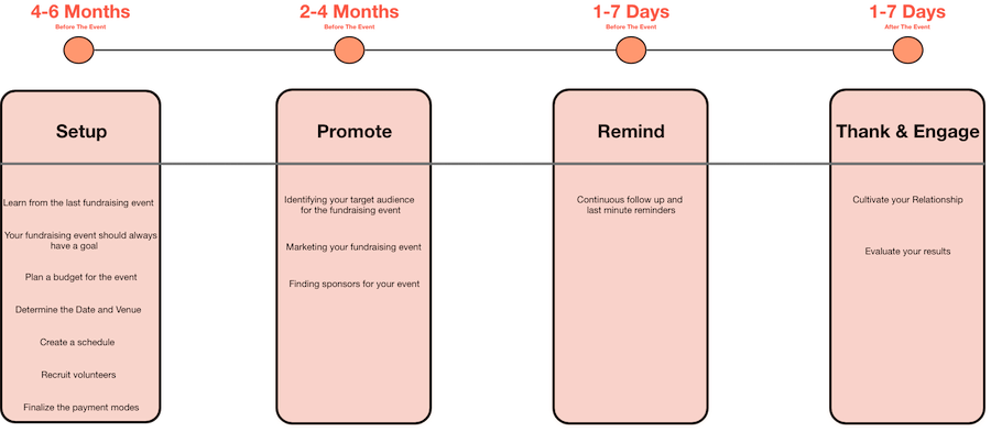 Fundraising event planning template