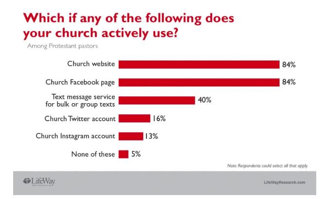 Church-texting-service-statistics