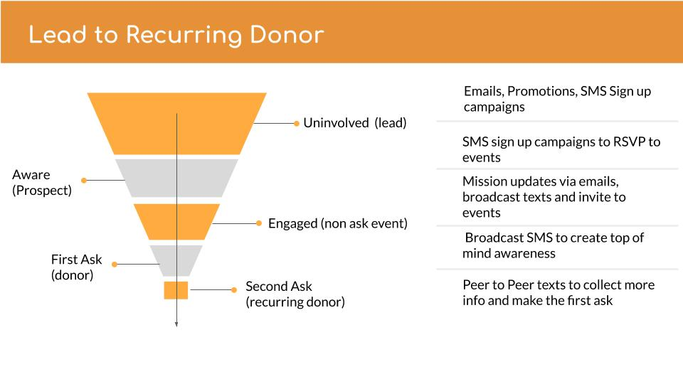 how-to-add-sms-to-your-fundraising-efforts-feature-4