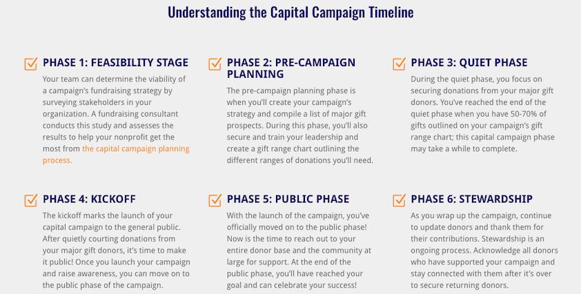 capital-campaign-timeline