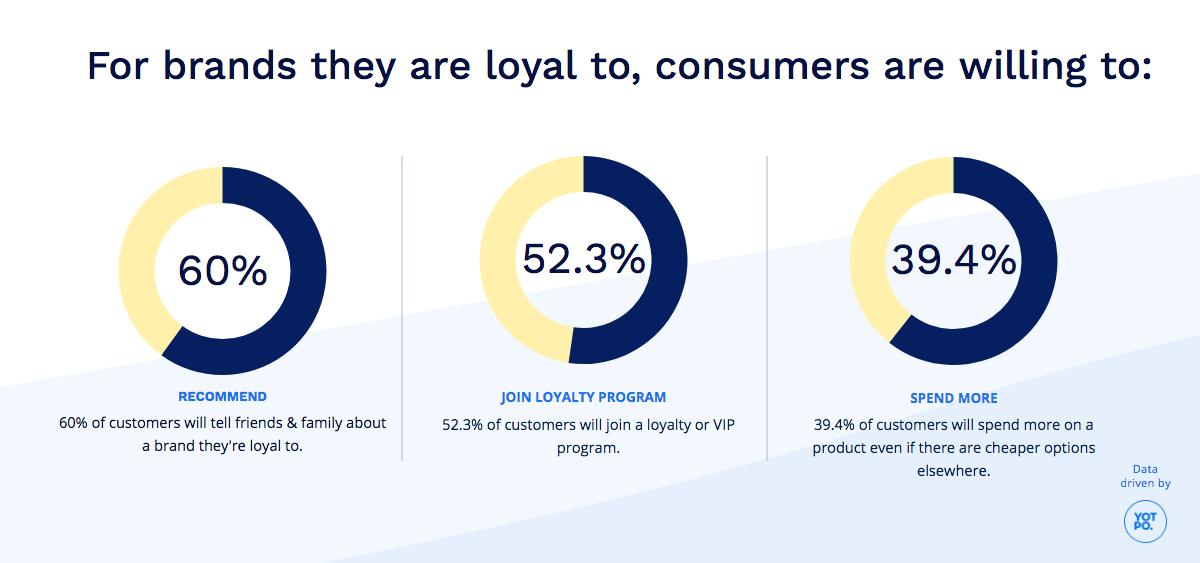 customer-loyalty-donor-retention