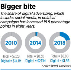 digital-ads-social-media-political-campaigns-rise