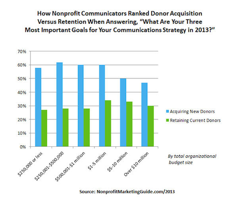 donor-retention-vs-acquisition