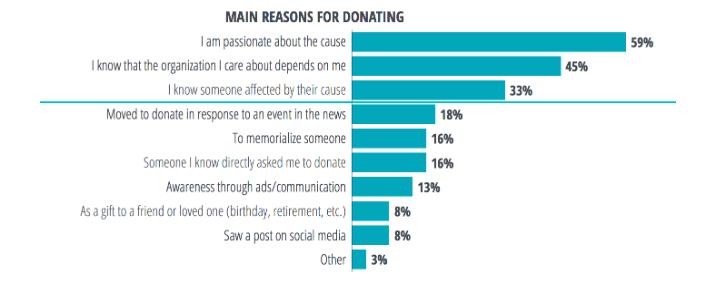 main-reasons-donation
