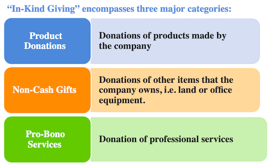 nonprofit-in-kind-giving-categories