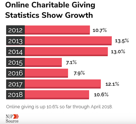 online-charitable-giving-growth