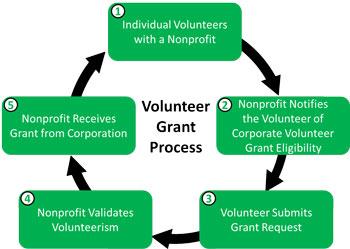 volunteer-grant-process