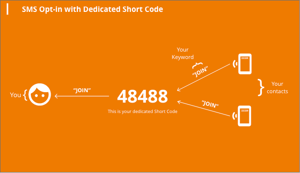 sms-opt-in-dedicated-shortcode