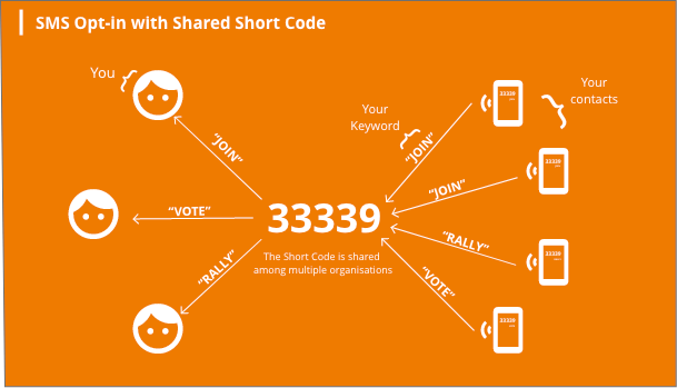 sms-opt-in-shared-shortcode-texting