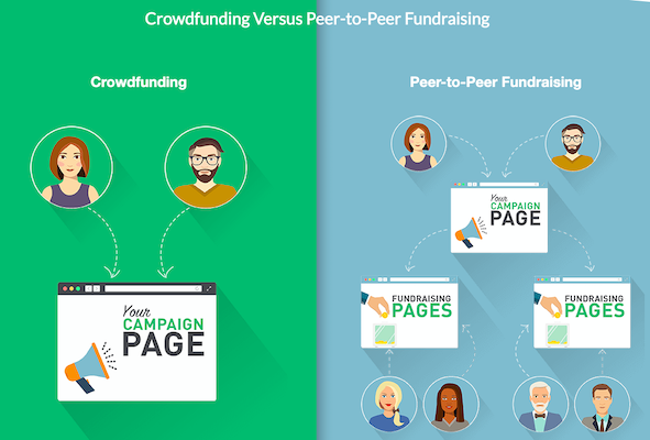 online-fundraising-crowdfunding-vs-peer-to-peer