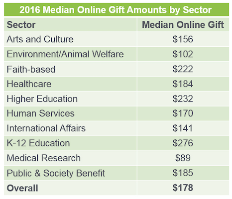 online-fundraising-nonprofit-median-gift-amount
