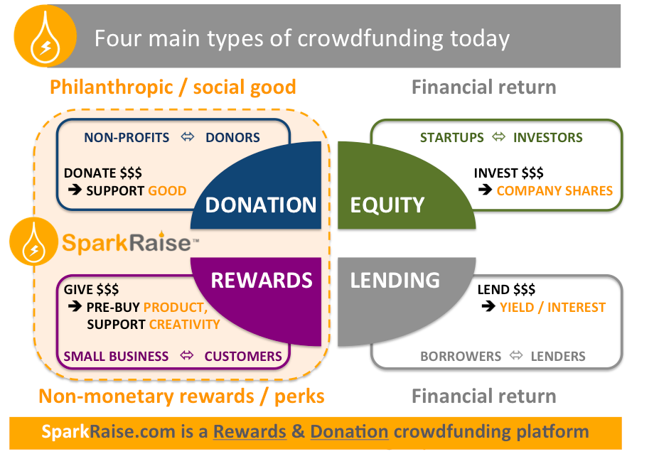 online-fundraising-types-crowdfundraising