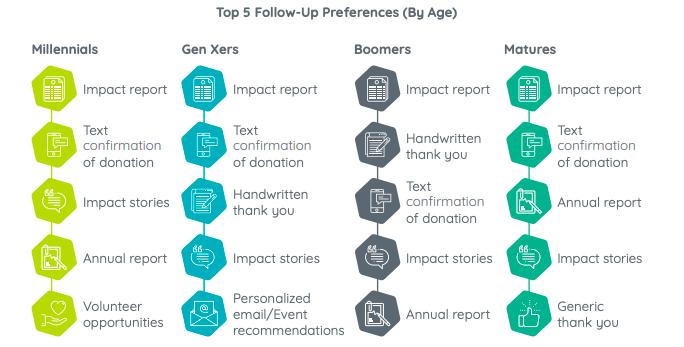 donor-communication-retention