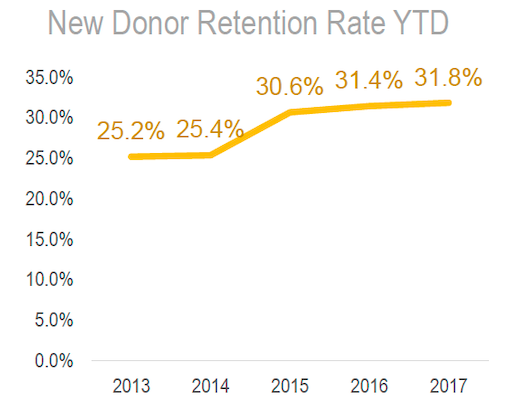 new-donor-retention-rate