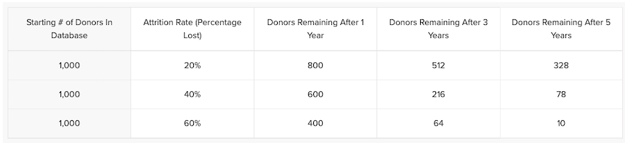 why-donors-leave-churn-numbers
