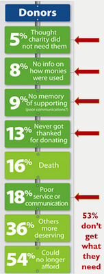 why-donors-leave-infographic