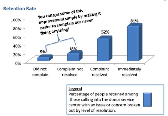 why-donors-leave-retention-rate