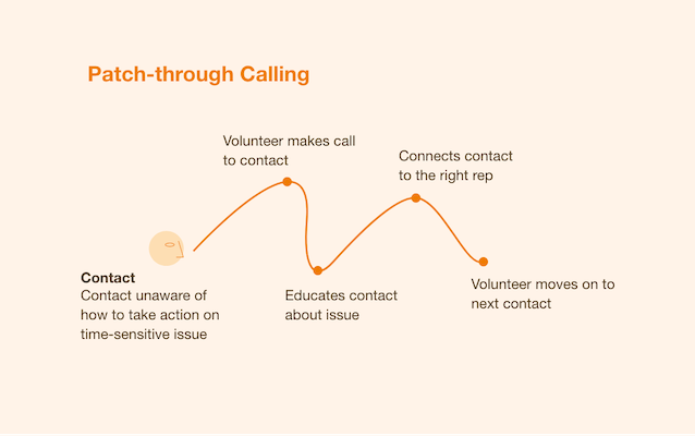 patch through calling