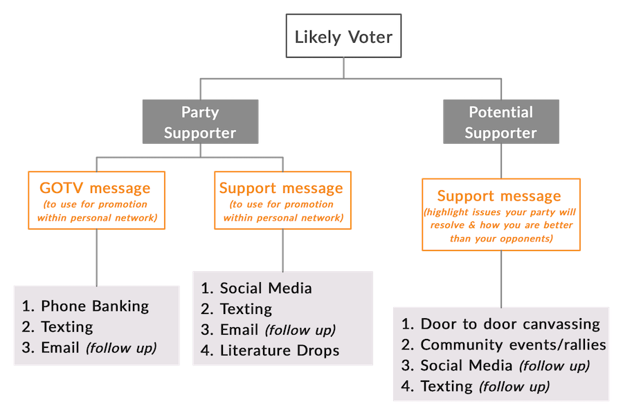 voter persuasion strategy for likely voters