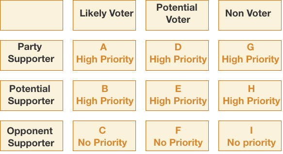 voter targeting matrix for voter persuasion