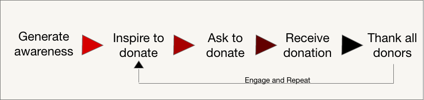 Donor journey