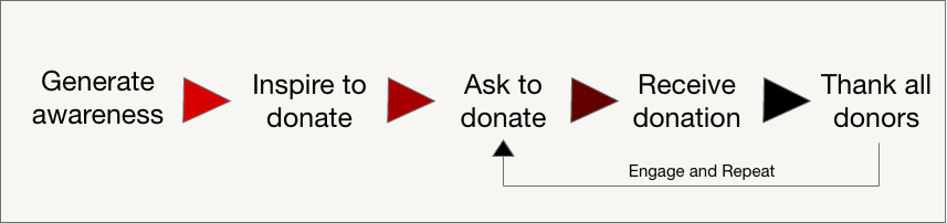 Donor journey for small donors