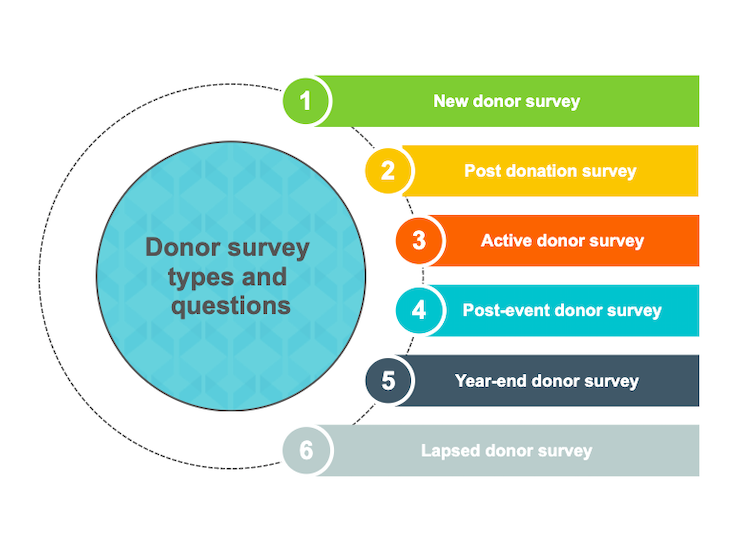 Donor survey types and questions