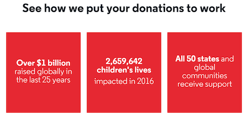 Example of how donations made an impact