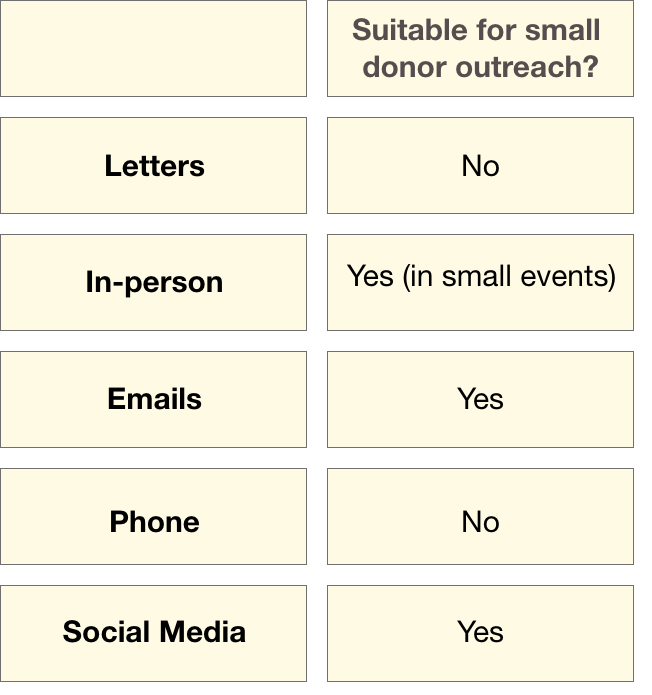 Small donor donation asking channels