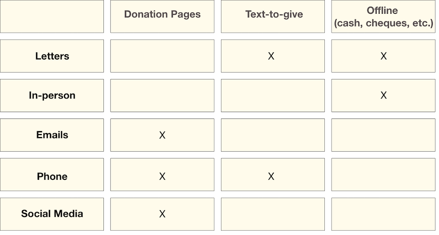 Small donor donation map