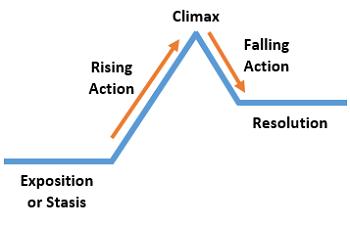 Story Arc Diagram