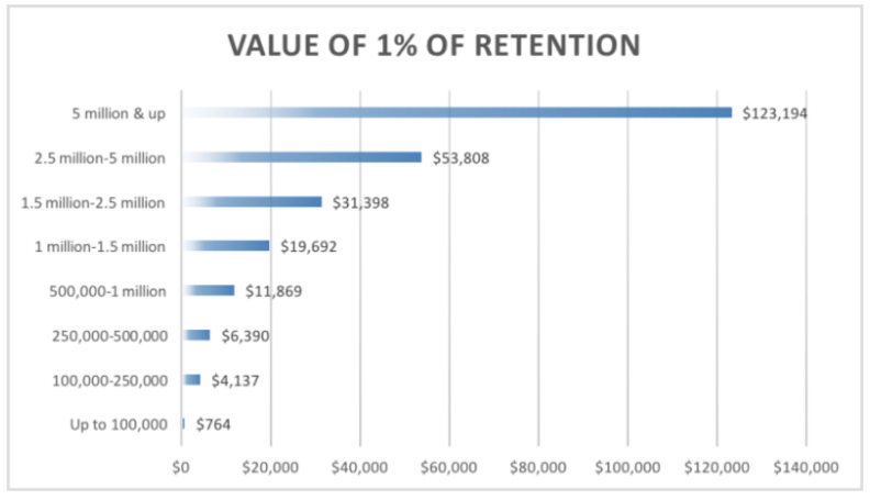 Value of small donor retention