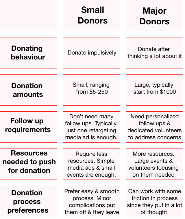 Small and major donor difference